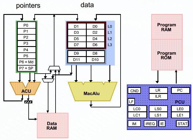 Gen2DSP Architecture